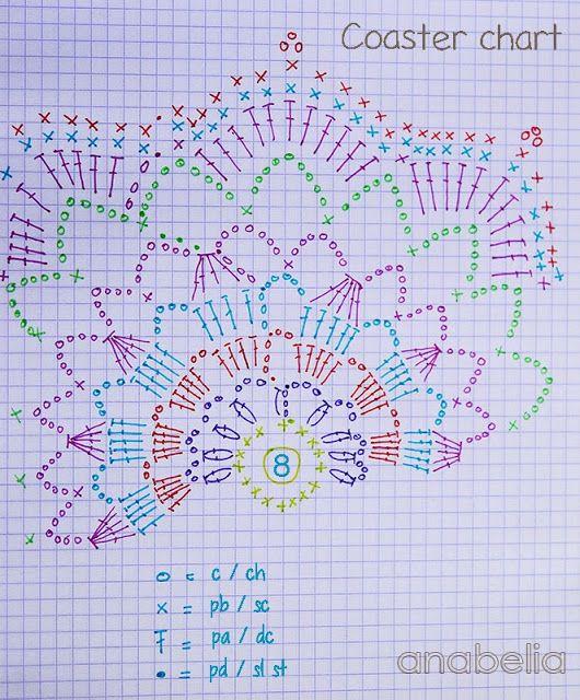 Anabelia Handmade: Crochet coasters sets, a perfect DIY gift