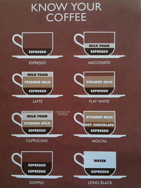 a clear picture of various types of coffee