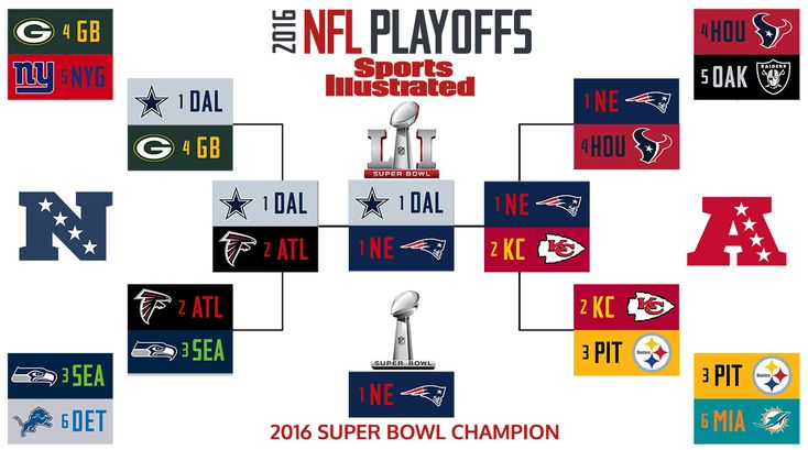 2017 Nfl Playoff Predictions Si S Expert Brackets Nfl Playoffs Nfl Playoffs