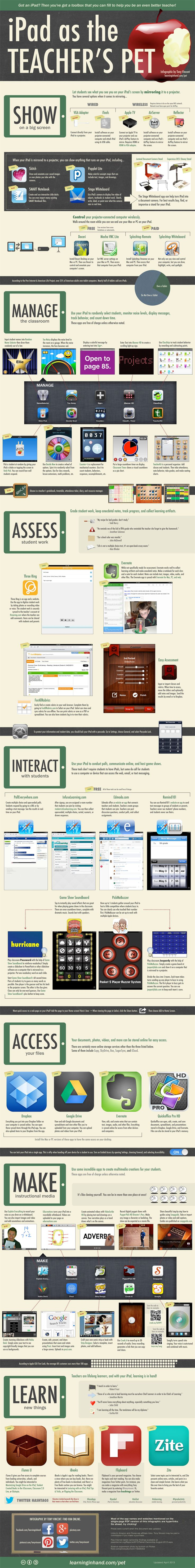 The infographic is all about verbs, that is, the things you can do with an iPad. Those actions include showing your screen on a projector, managing the classroom, assessing student work, interacting with students, accessing your files, making instructional media, and expanding professional learning.