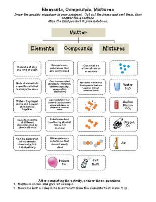 Elements, Compounds & Mixtures (cut & paste) Activity from Sandy's Science Stuff on TeachersNotebook.com -  (2 pages)  - This is a cut and paste activity. Students cut and sort descriptions and examples of elements, compounds and mixtures to create a graphic organizer. Answer key and follow-up questions are included. I use this activity as part of an interactive notebook.
