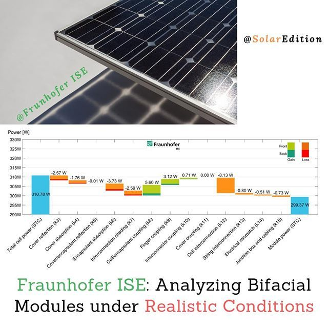 Fraunhofer Ise Analyzing Bifacial Modules Under Realistic Conditions The Fraunhofer Institute For Solar Energy Systems Solar Module Solar Solar Energy System
