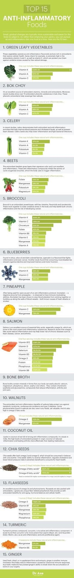 Top 15 Anti-Inflammatory Foods [Infographic]