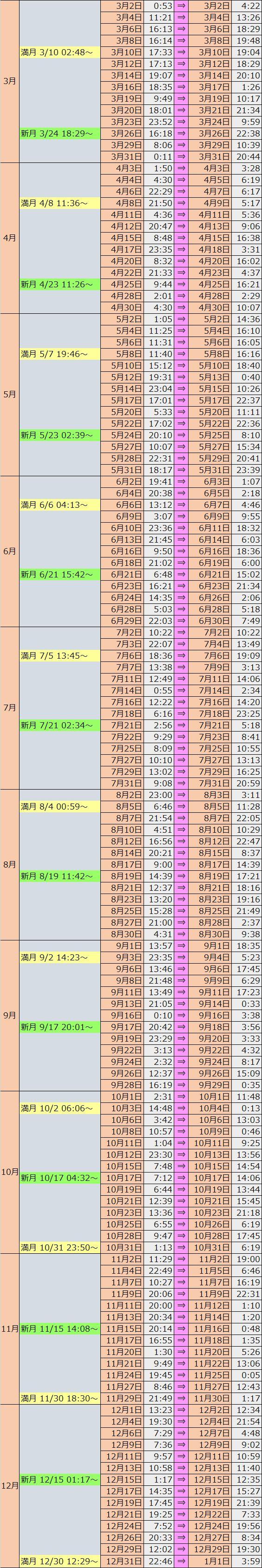 ボイド タイム 2020 【2020ボイドタイム】新月・満月タイムを上手く使うために、知ってお...