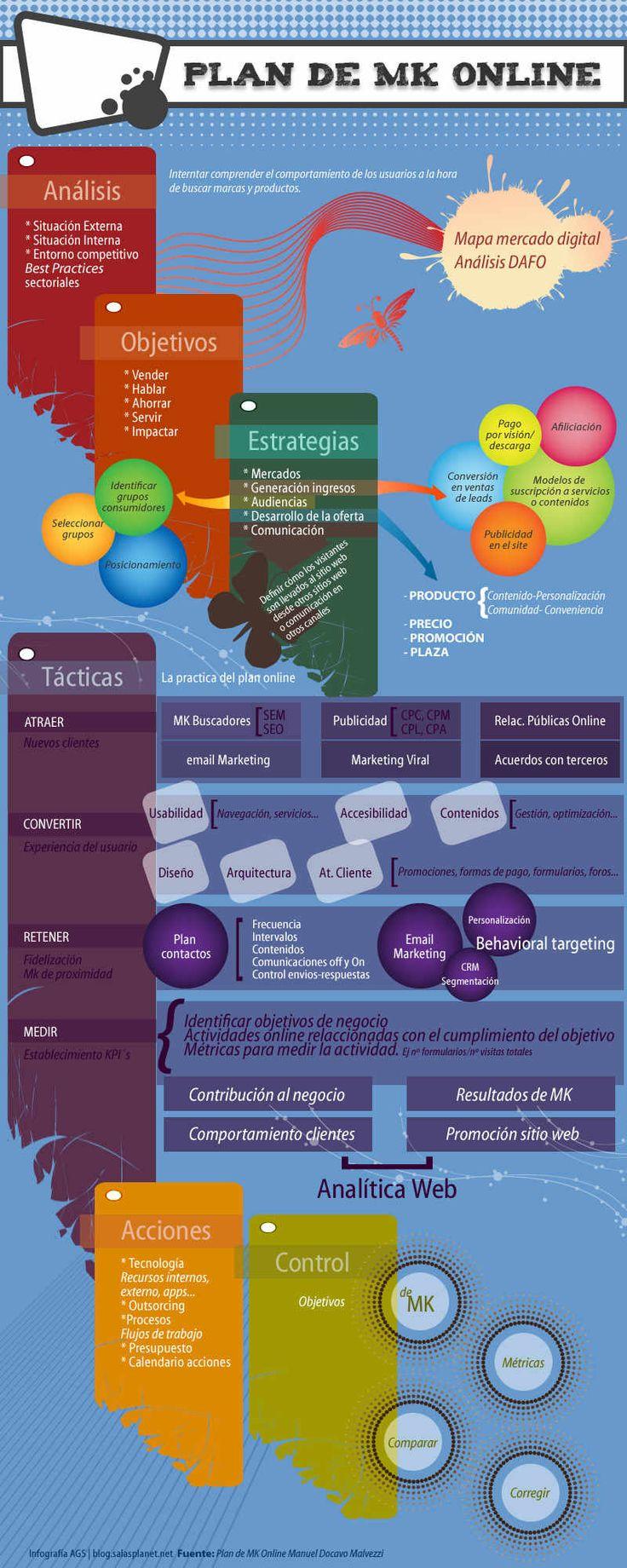 Infografía en español que muestra los pasos para crear un plan de Marketing Online