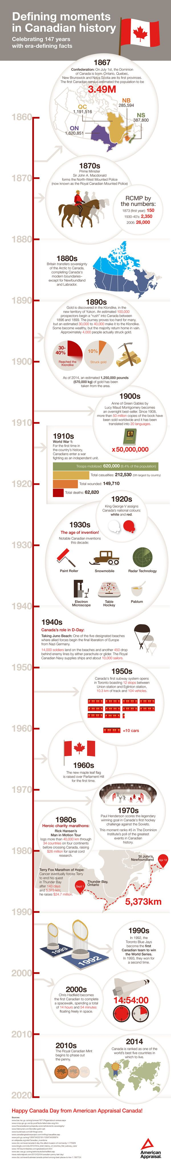 Defining Moments in Canadian History infographic- could be cool for company anniversary infographic
