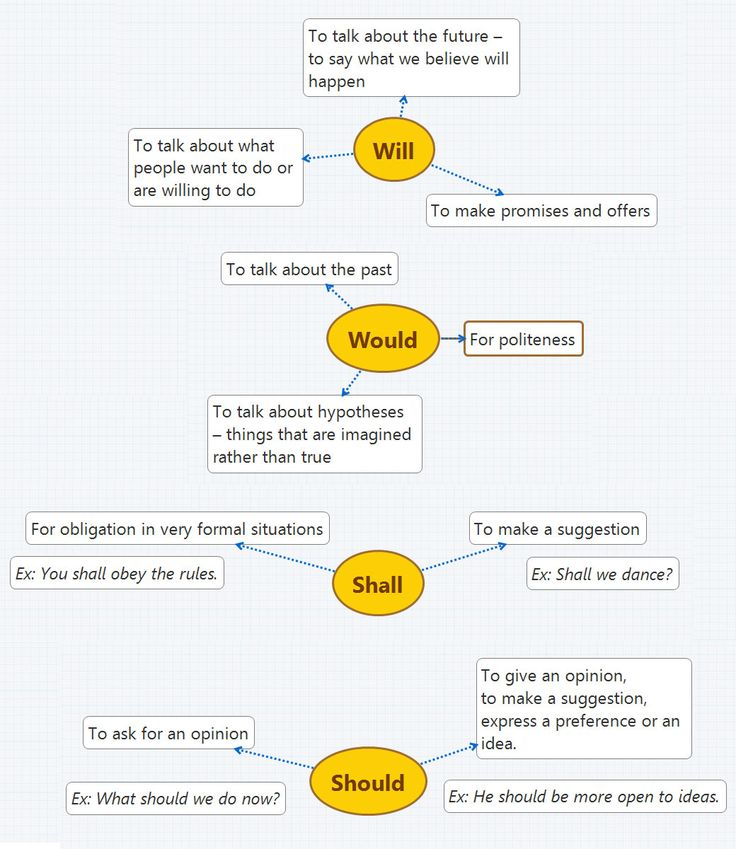 When to use 'will', 'shall', 'would' and 'should'. Will have or would have? - learn English,grammar,differences,english