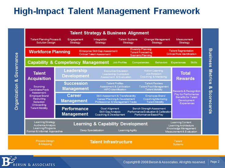 Josh Bersin » Blog Archive » Why People Management is Replacing Talent Management