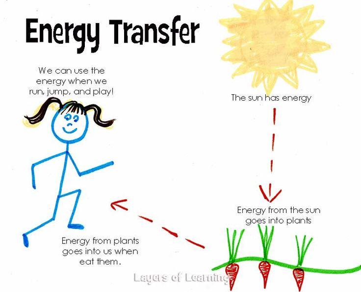 Energy Conversion Worksheet 2 Javaqueen