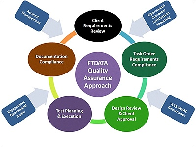 quality assurance review essay Quality assurance in health care essay that is where the hospital will create a quality assurance the qa department will review all policies and.