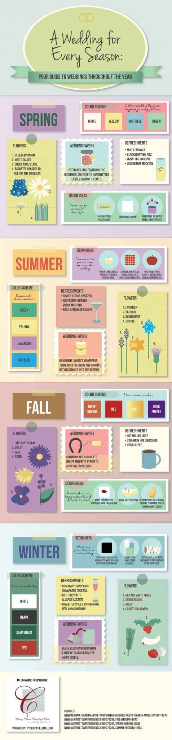 Figure out when you want to have the wedding. | These Diagrams Are Everything You Need To Plan Your Wedding