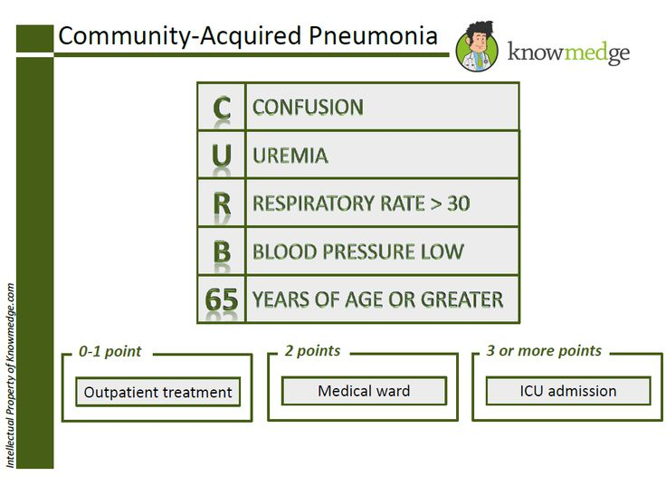Community Acquired Pneumonia - CURB-65 is used for severity assessment and to determine a treatment plan (www.knowmedge.com)