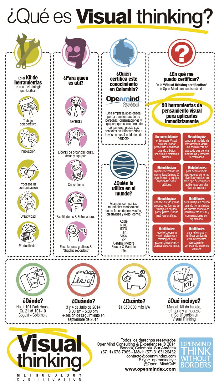 Certificación Visual Thinking/Pensamiento Visual Julio - Open Mind Consulting & Experiences