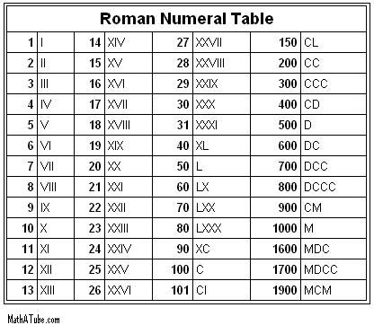 Roman numerals courtesy of http://www.mathatube.com