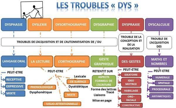 Les Différents Troubles #DYS
