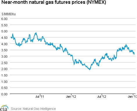 Natural Gas Weekly Update: Overview: (For the Week Ending Wednesday, January 9, 2013) At most market locations, natural gas prices fell during the report week (Wednesday, January 2 to Wednesday, January 9). The Henry Hub spot price fell from $3.30 per million Btu (MMBtu) last Wednesday to $3.14 per MMBtu yesterday.      The near-month (February 2013) NYMEX futures contract declined 12 cents per MMBtu over the report week, from $3.233 per MMBtu last...click on the image to continue reading...
