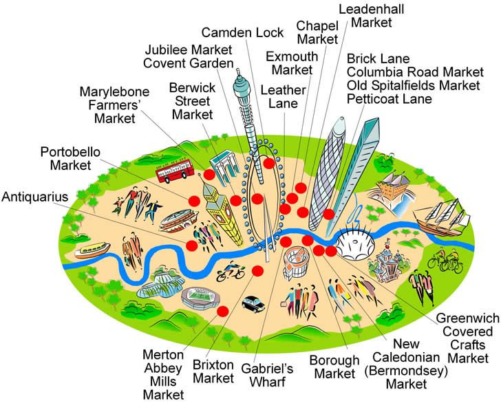 London flea market guide, London shopping