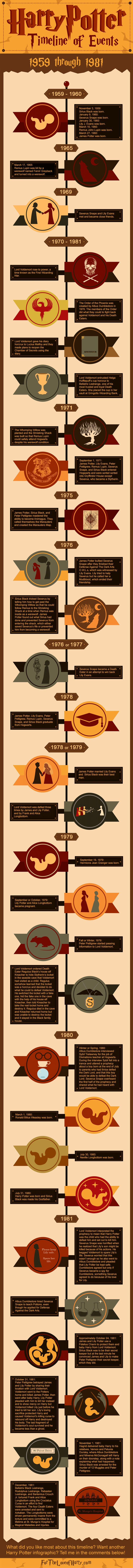 Harry Potter Infographic of events that happened in the wizarding world from 1959 to 1981.