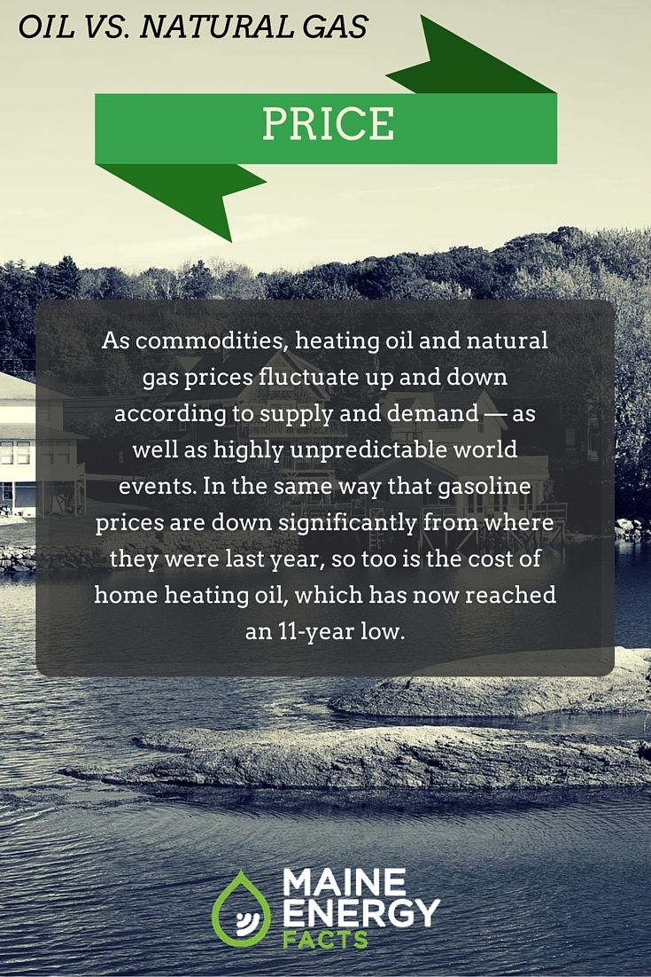 As commodities, heating oil and natural gas prices fluctuate up and down according to supply and demand — as well as highly unpredictable world events. In the same way that gasoline prices are down significantly from where they were last year, so too is the cost of home heating oil, which has now reached an 11-year low. http://www.maineenergyfacts.com/