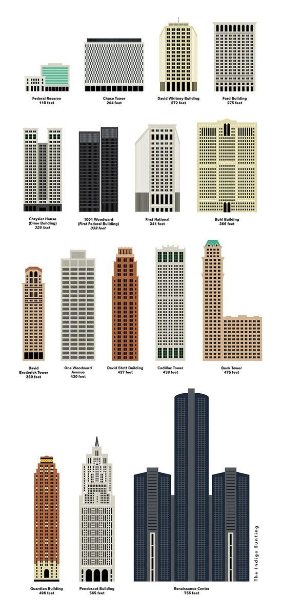 : Buildings of Detroit, MI