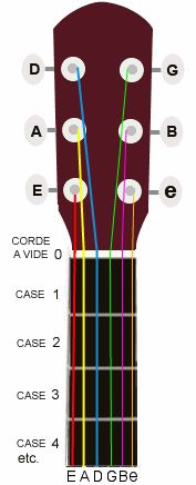 représentation d'un manche de guitare avec code couleur, afin de montrer la correspondance avec le diagramme d'accord