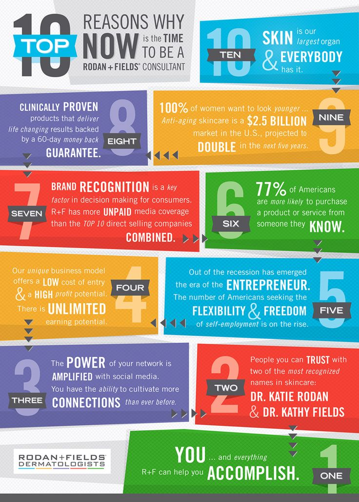 The Top 10 Reasons Why NOW is THE TIME to become a Rodan + Fields® Consultant!!!