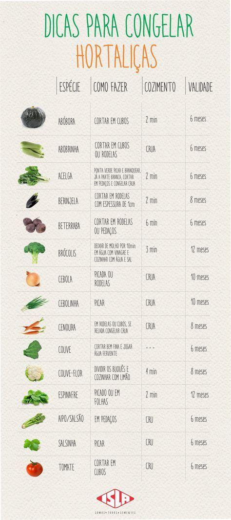 Congelamento de hortaliças