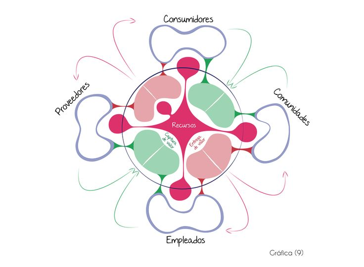 Actores del modelo de negocio Business life http://www.businesslifemodel.com/#!explicacin-modelo-de-negocio-social/c1vg5