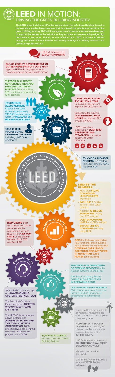 80 Best Leed Certification Images On Pinterest Cities City