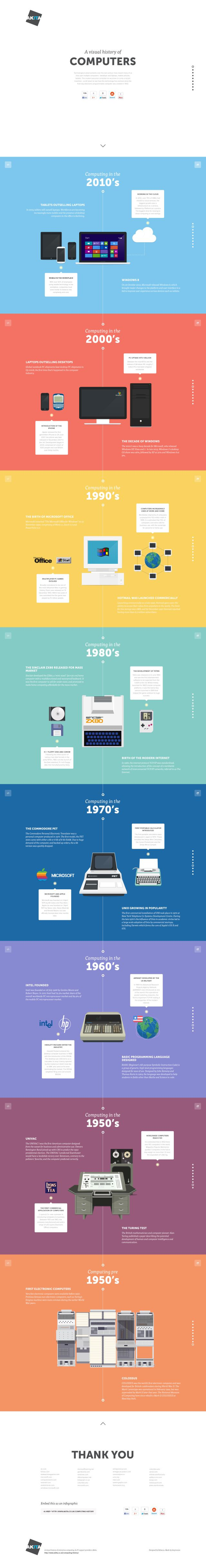 A visual history of computers #infografia #infographic