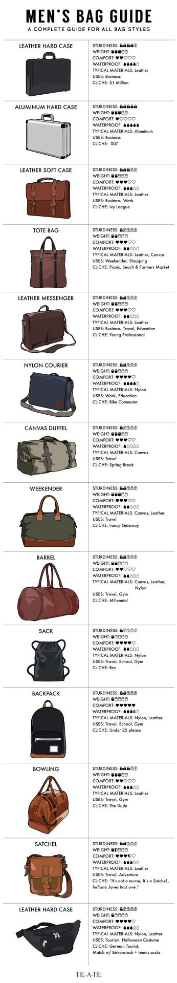 A Guide To Men's Bags, Briefcases and Murses.