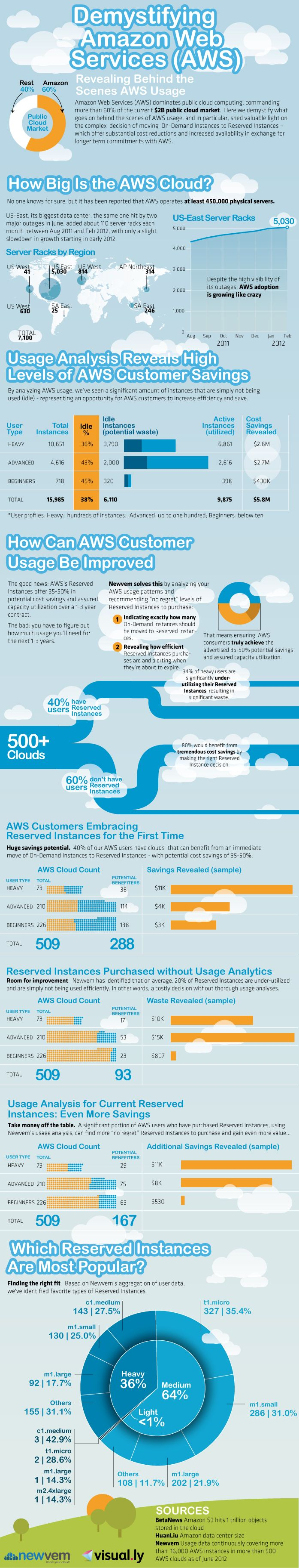 Amazon Web Services (AWS) dominates cloud computing, commanding 60% of the $2 billion public cloud marketplace.  Here we demystify what goes on behind