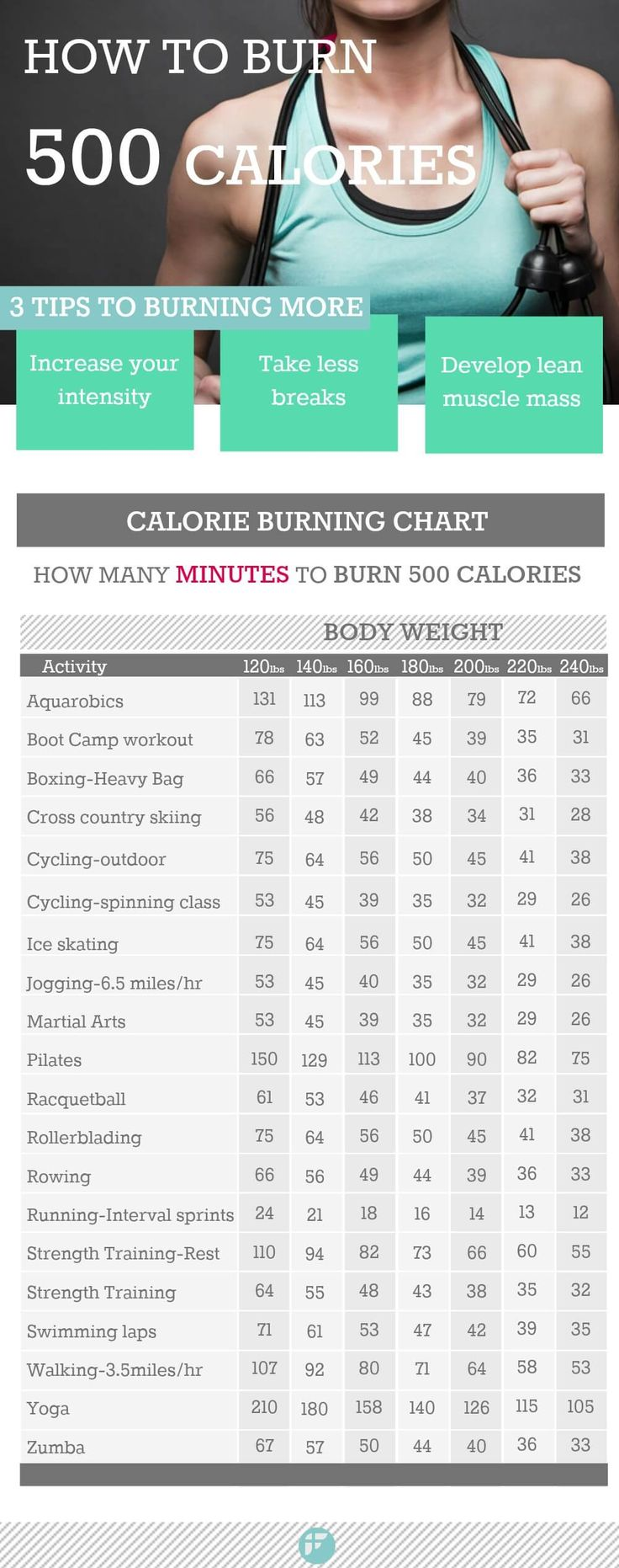 for everyone who loathes their cellulite this workout is for you calories burned exercises and workout