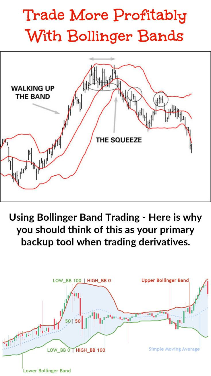 Bollinger Band Trading Trading Stock Trading Strategies Stock