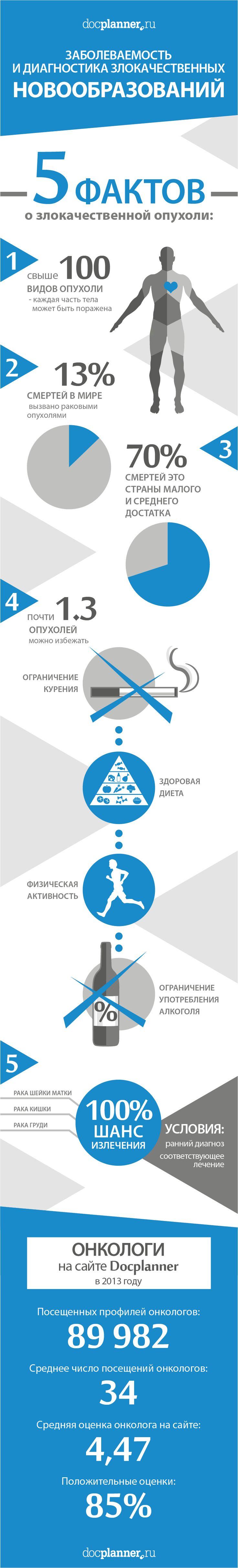 Злокачественные новообразования - заболеваемость, диагностика и информация про онкологов на сайте http://www.docplanner.ru/onkolog