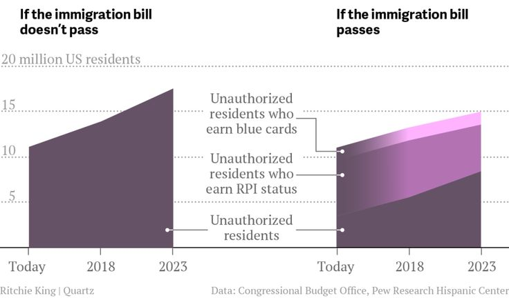 What America will look like with immigration reform—and without it