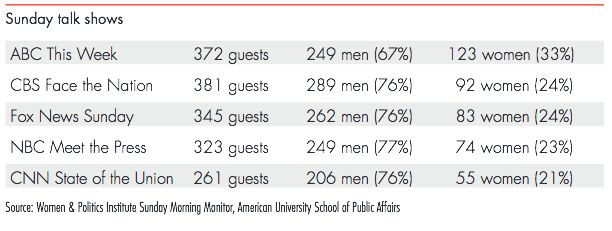 Under-representation of women on the Sunday morning talk shows.