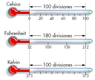 El calor y sus características: Termómetros y escalas termométricas