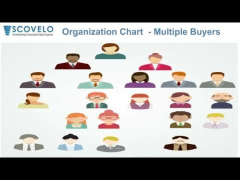 This Inside Sales training for the Indian companies that will make the Inside Sales teams in India selling into the overseas market.  Visit Us @ http://www.scovelo.com/b2b-sales-training-india/inside-sales-training-india/