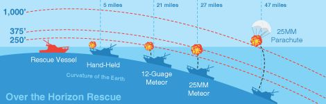 A diagram illustrates the range of visual distress signals as the earth curves.
