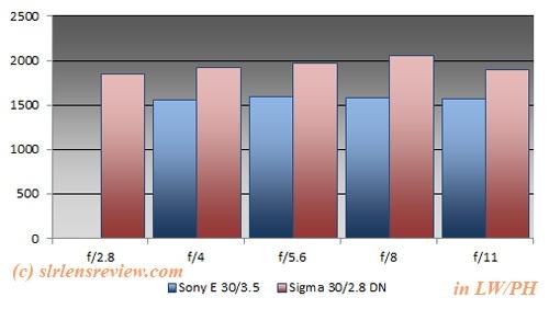 sony macro vs sigma 30 mm prime non macro  7-lwph-borders-sony30mm-sigma30mm