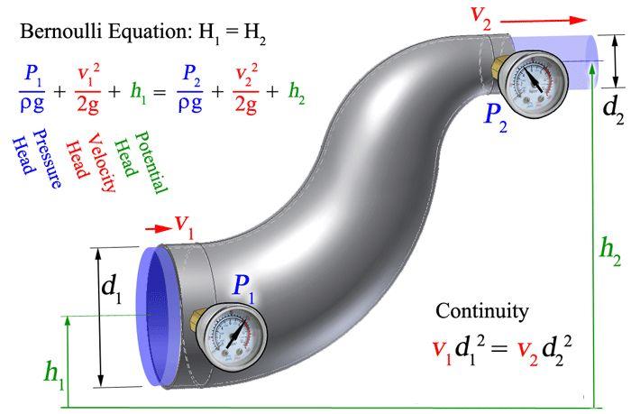 Bernouli's Equation