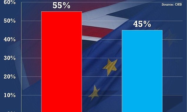 Shock poll gives Brexit campaign a 10-point lead with 13 days to go