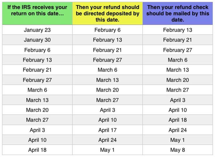 refund-chart
