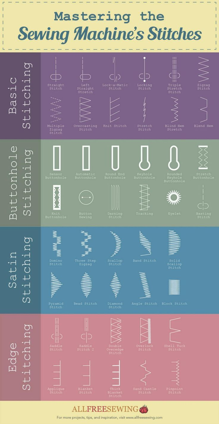 Guide to Mastering Different Stitches   Our beginner guide to machine stitches is a must-read for any sewing enthusiasts!