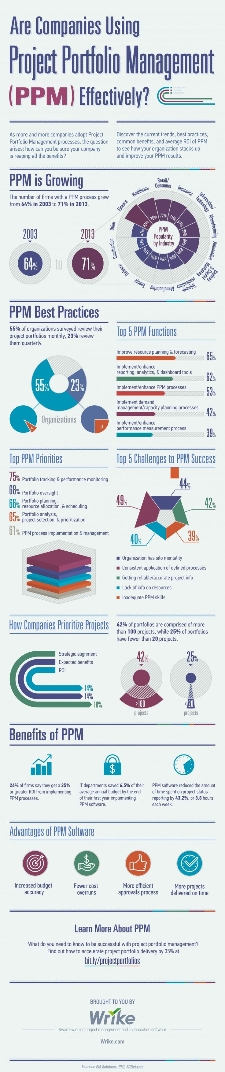 Are Companies Using Project Portfolio Management (PPM) Effectively? (#Infographic)
