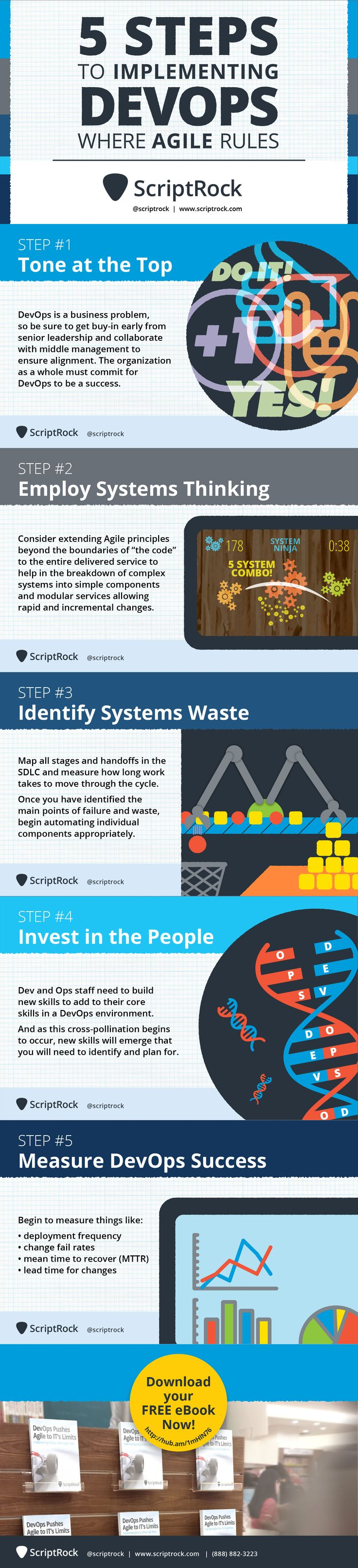 5 Steps to Implementing DevOps Where Agile Rules Infographic - ScriptRock