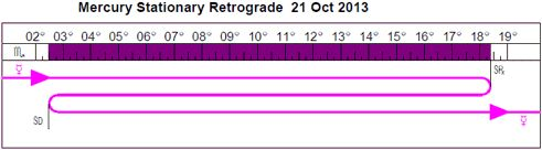 Mercury Retrograde, what it means in different signs