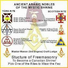 Structure of Freemasonry To Become a Canadian Shriner ...