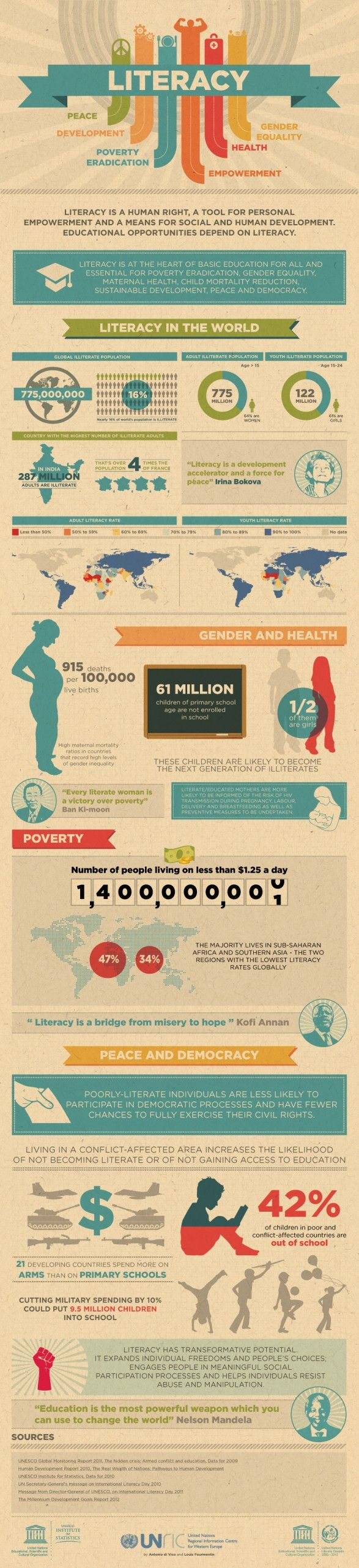 Literacy in the World